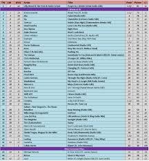 58 Factual Music Charts 90s