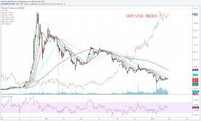 Bitcoin Chart Vs Usd Is Bitcoin Hurt By The Strength Of The Usd Finance Magnates