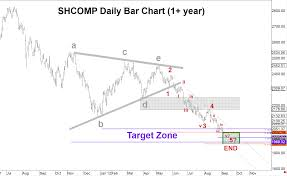 Shcomp Chart Shcomp In Target Zone Close To Mt Bottom Shcomp Getting