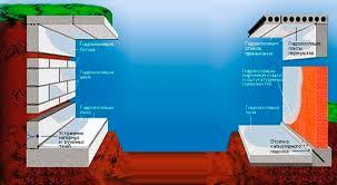 Жидкое стекло применение в строительстве приготовление Схема применения жидкого стекла