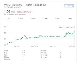 Why I Like Choom Holdings Inc Otcmkts Choof Cnx Choo