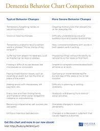 Dementia Behavior Chart Coparison Dealing With Dementia