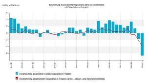 Charts Deutschland Aktuell Charts Update Bip Deutschland Grafik Bis Zum 1 Quartal