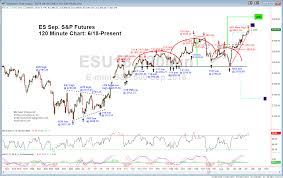 Chart On Emini S P 500 Sep Mid Day Minute For Tue August