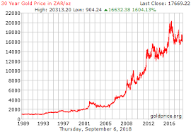 30 Year Gold Chart Gold Price Chart 30 Years Line Martinamarkova Co
