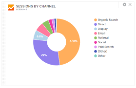 Google Graphs Pie Chart Creating Customizable Charts Graphs And Kpis In Google