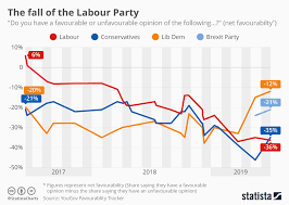 Political Party Chart Chart The Fall Of The Labour Party Statista