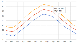 How To Control X Axis Tooltip In Google Charts Stack Overflow