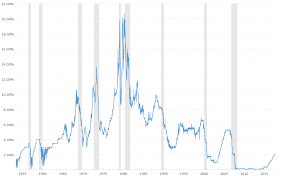 Real Fed Funds Rate Chart Federal Funds Rate 62 Year Historical Chart Macrotrends