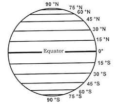 Latitude Scale Chart Navigation Basics