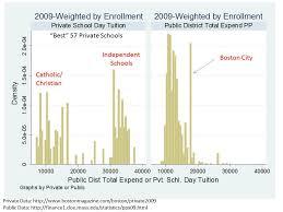public school vs private school essay private schools essays and papers 123helpme