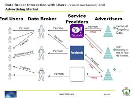 Data Broker Novel Tools To Make The Web Advertising Industry More Transparent