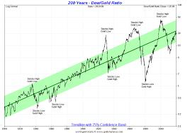Dow Gold Ratio Stocks Vs Gold Charts Sd Bullion