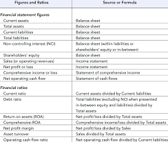 Ratios In Balance Sheet Financial Statement Figures And Financial Ratios Download