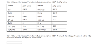 Enthalpy Of Formation Table Related Keywords Suggestions