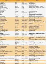 Cheese Wine Fruit Pairings Charts Wine Making And Wine