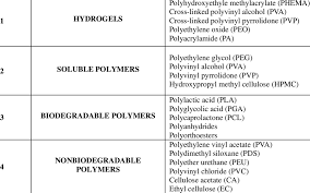 Polymers Used In Matrix Tablets Download Table