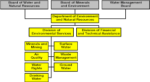 Gold Org Chart Figure 2 From South Dakota Gold Mining Regulations