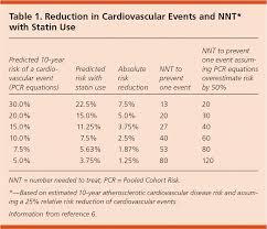 Framingham Risk Score Chart Estimating Cardiovascular Risk Point Of Care Guides