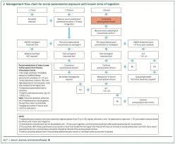 Paracetamol Toxicity Litfl Toxicology Library Toxicant