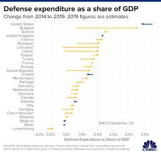 Each Nato Countrys Financial Contribution To The Military