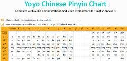 Learn Chinese Online The 71 Best Free Resources In 2019