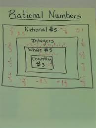 Brooks Tanya Math Anchor Charts