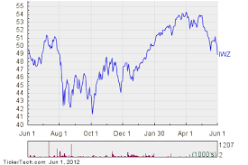 Russell 3000 Index Fund Chart Ishares Russell 3000 Growth Index Fund Getting Very Oversold