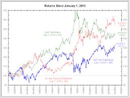 Gold Versus Stock Market Chart Stocks Vs Bonds Vs Gold 2010 2012 Economy Markets And