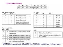 presentation control word