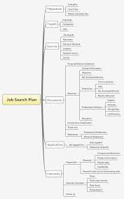 job search plan online library job search plan