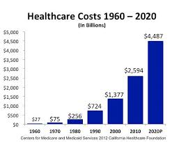 Health Care Costs By Year Chart How Healthcare Is Dooming The U S Economy Three Charts