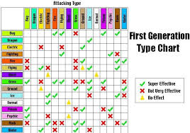Pokemon Silver Weakness Chart Pokemon Super Effective Online Charts Collection