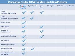 chart compares prodex insulation to rigid insulation board fiberglass cellulose spray foam