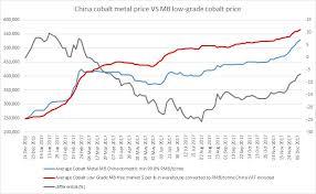 2017 Review Price Differentials Cut China Cobalt Metal