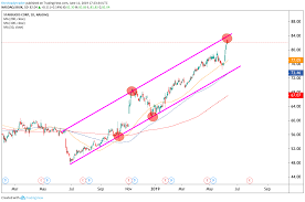 Trade Of The Day Its Time To Short Starbucks Stock
