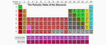 Interactive Periodic Table of the Elements - MakeTrix Blog