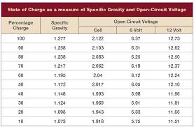 12v Battery Specific Gravity Chart 6 Volt Battery Life P15 D24 Forum P15 D24 Com And Pilot