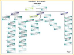 org charts templates template org chart delli beriberi co