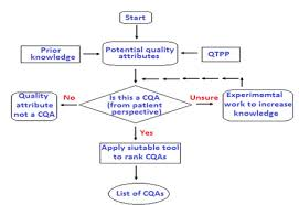 qbd in pharmaceutical industry all about drugs example of control strategy for qbd process