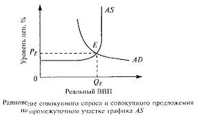 Макроэкономическое равновесие Доклад Макроэкономическое равновесие будет достигаться в точке Е при следующих его параметрах Рe равновесный уровень цен в экономике qe равновесный объем