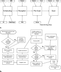 Artifact Knowledge Level Chart A High Level Flowchart Provides An Overview Of The Body Mr