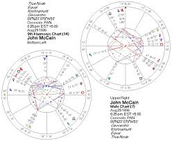 John Mccains 6 25 Birth Chart And The Presidency