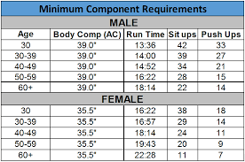 78 Faithful Air Force Fitness Test Chart