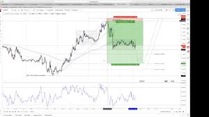 How To Mark Up A Chart In Forex How To Markup A Chart