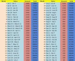 Ipon Challenge Chart Ipon Challenge Take This Challenge And Save Over P130 000