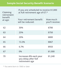 How Does Social Security Work Top Questions Answered