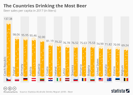 Chart The Countries Drinking The Most Beer Statista
