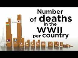 Number Of Deaths In The Ww2 Per Country Youtube