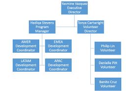 Org Chart Plus Salesforce Einstein Analytics Data Preparation Specialist Salesforce